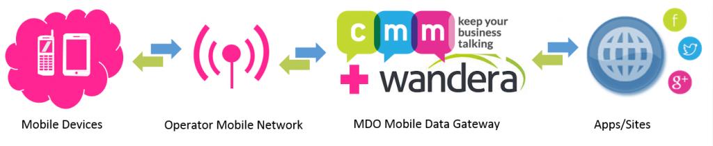 Mobile Data Optimisation