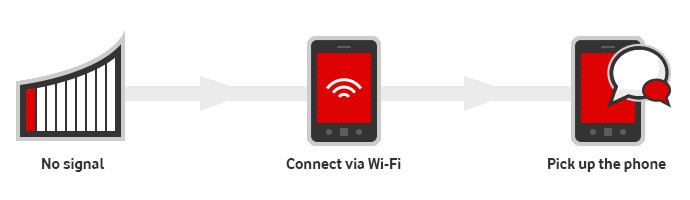 Coming soon Vodafone WiFi Calling