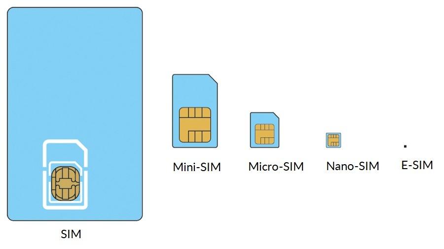 E-SIM-Sizes